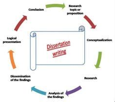 How to write an abstract for a literature dissertation